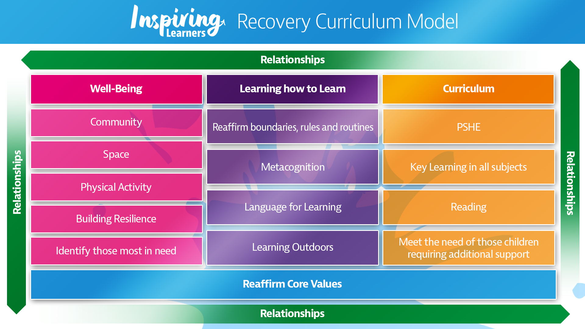 Inspiring Learners Recovery Curriculum Model.jpg
